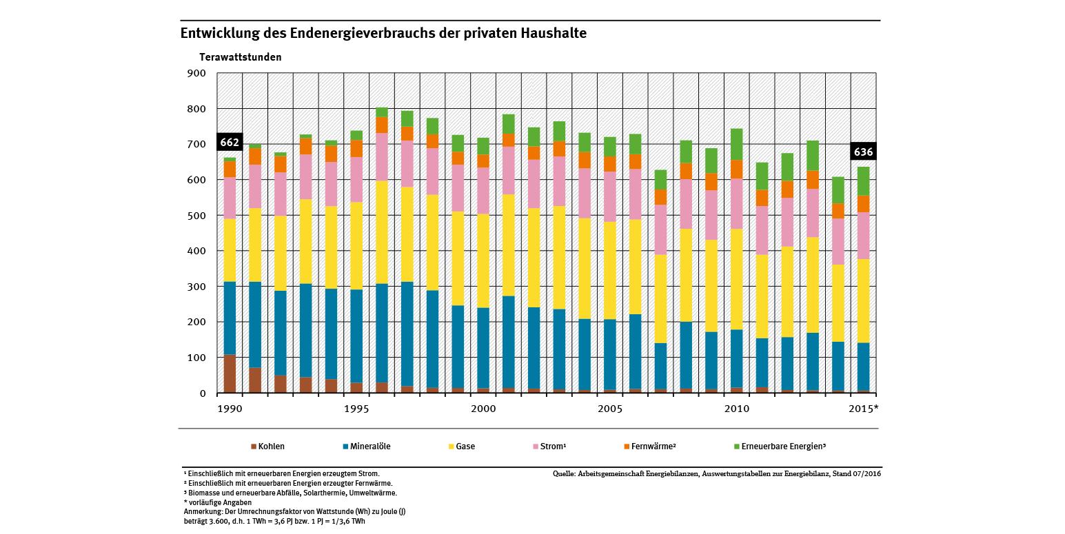 Verbrauch von Haushaltsenergie in Deutschland