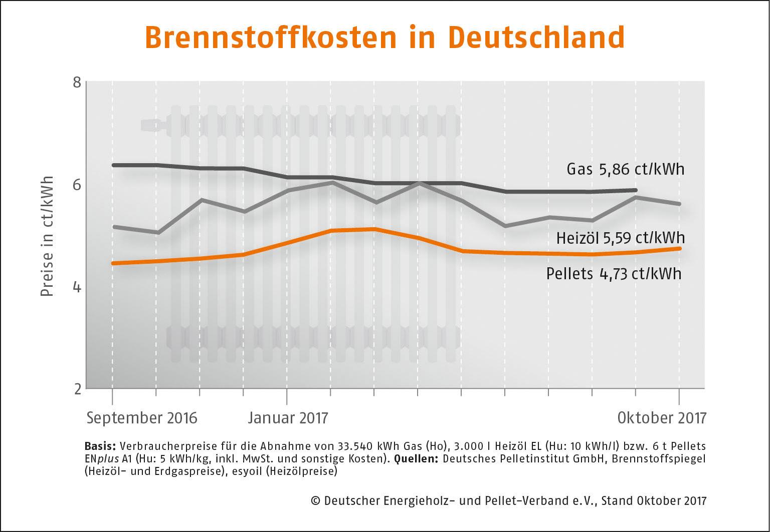 Brennstoffkosten Deutschland Augsut 2017