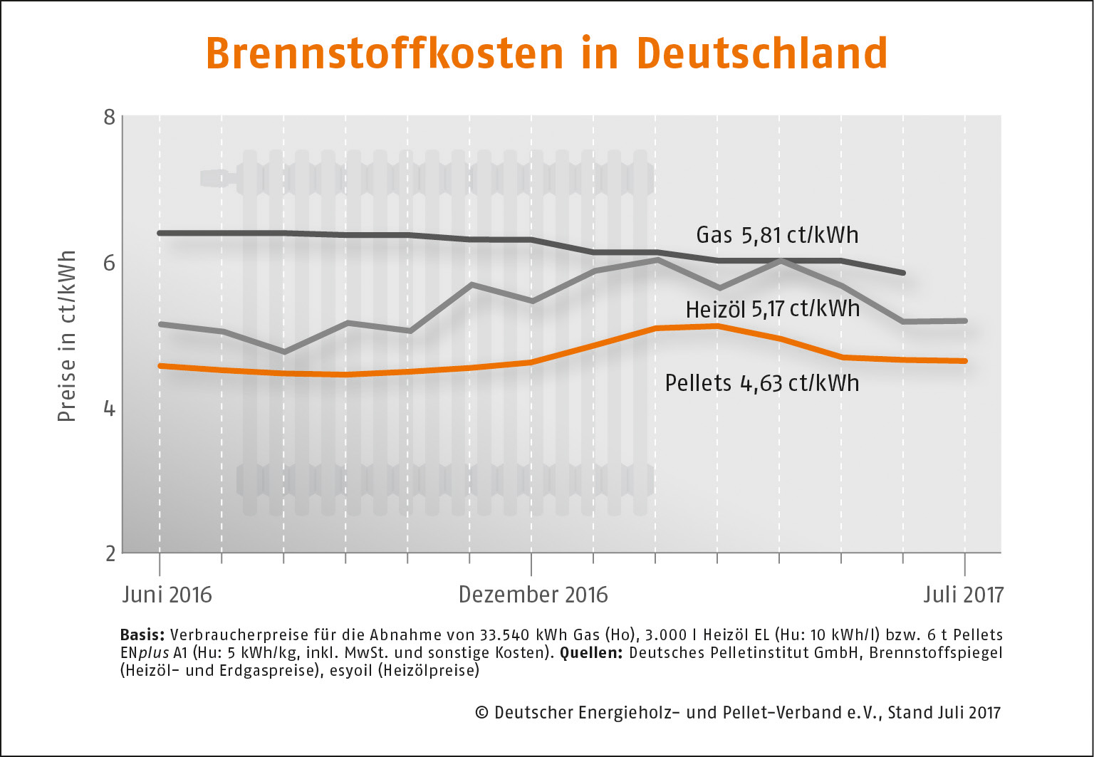 Brennstoffkosten DeutschlandJuli