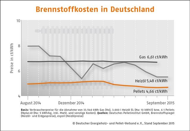 Brennstoffkosten Deutschland thumbnail gross