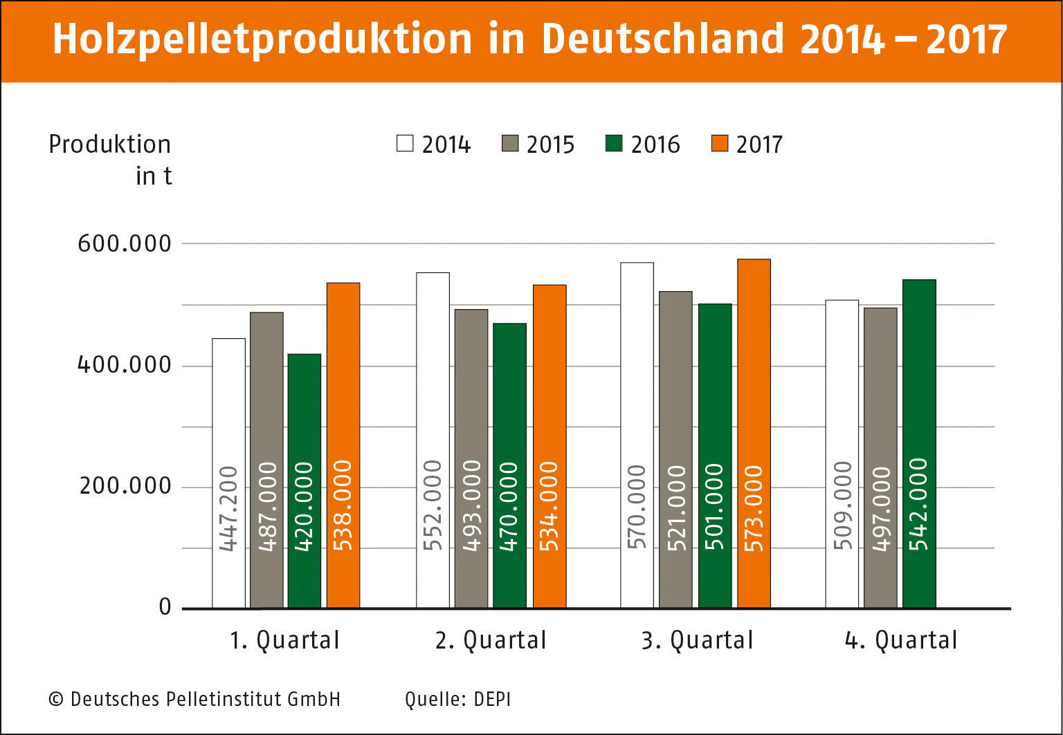 Produktion 2014 2017