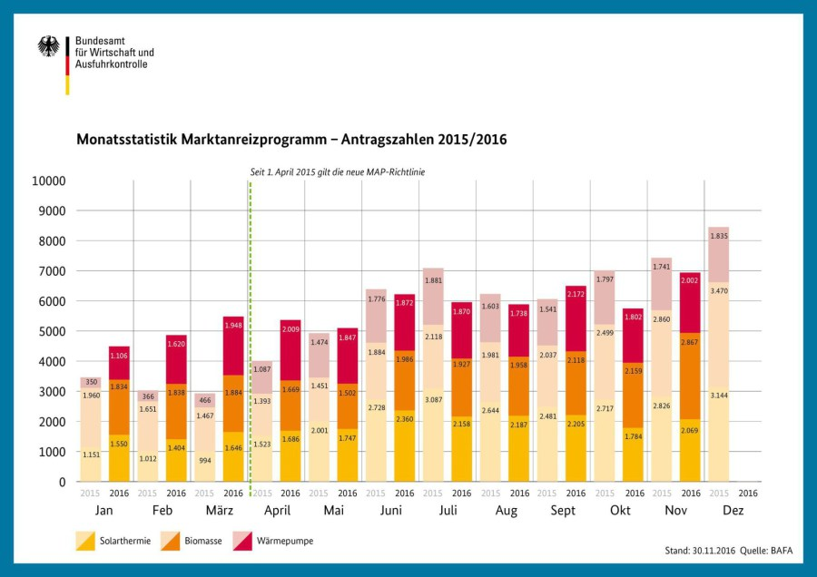 Statistik Förderanträge November 2016