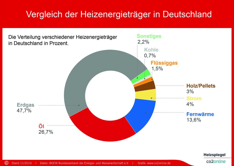 heizspiegel vergleich der heizenergietraeger in deutschland