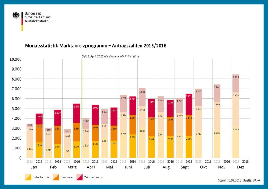 monatsstatistik marktanreizprogramm 2015 16