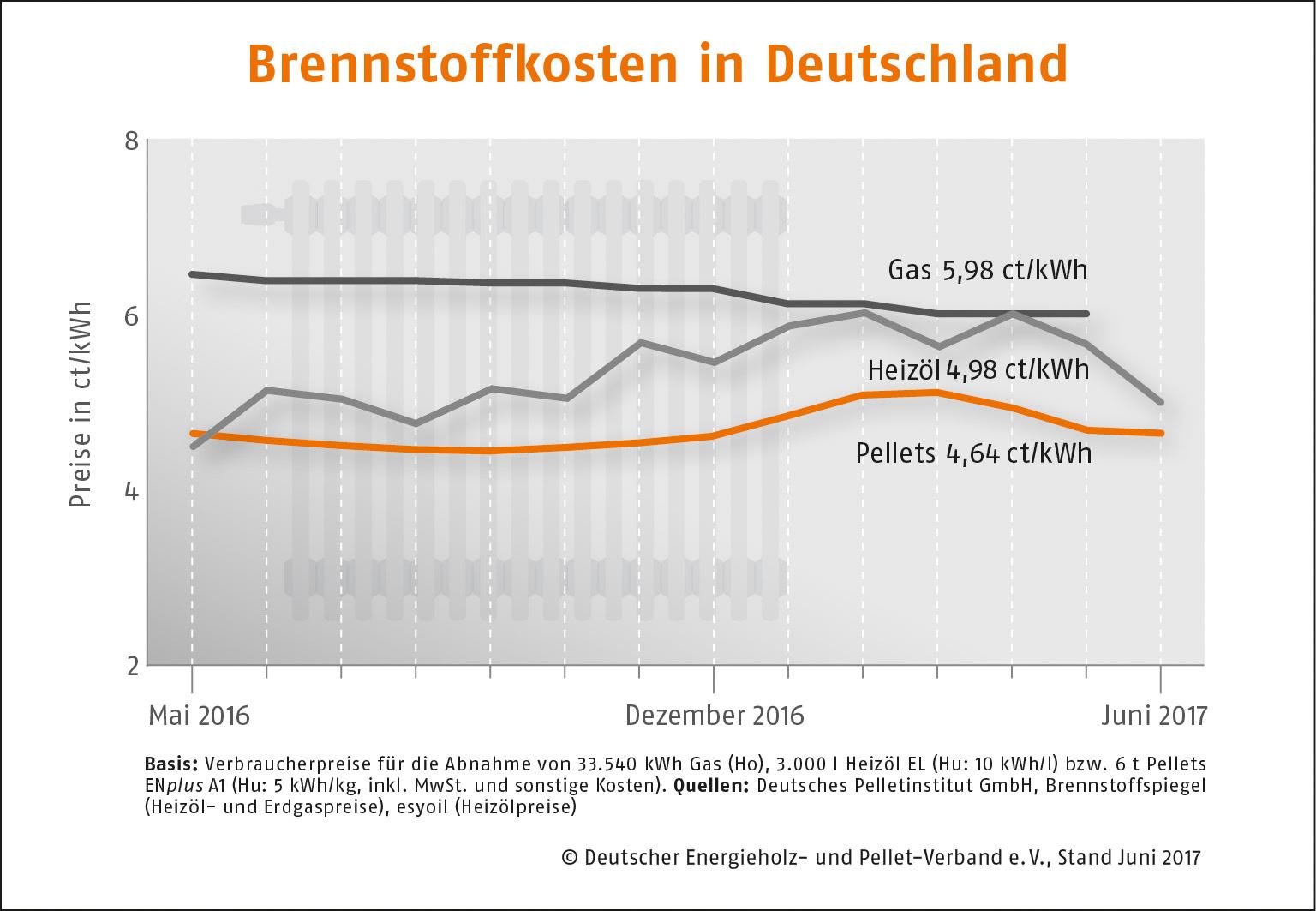 Brennstoffkosten Deutschland Juni 2017
