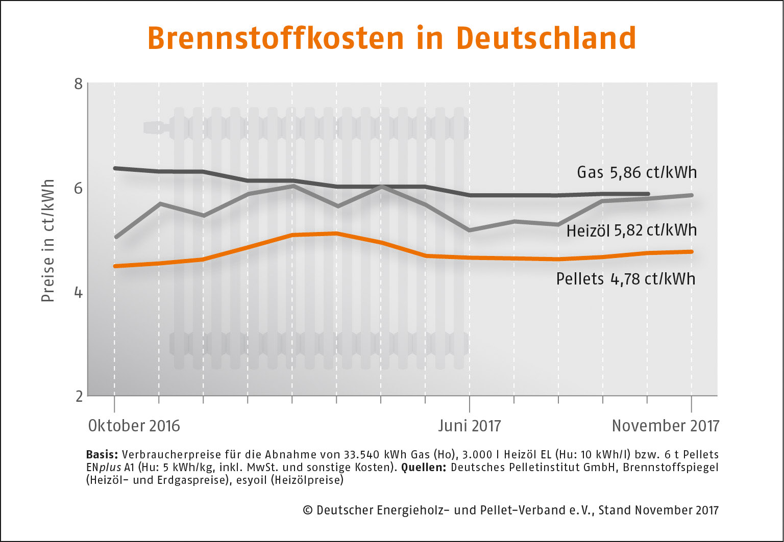 Brennstoffkosten Deutschland November 2017