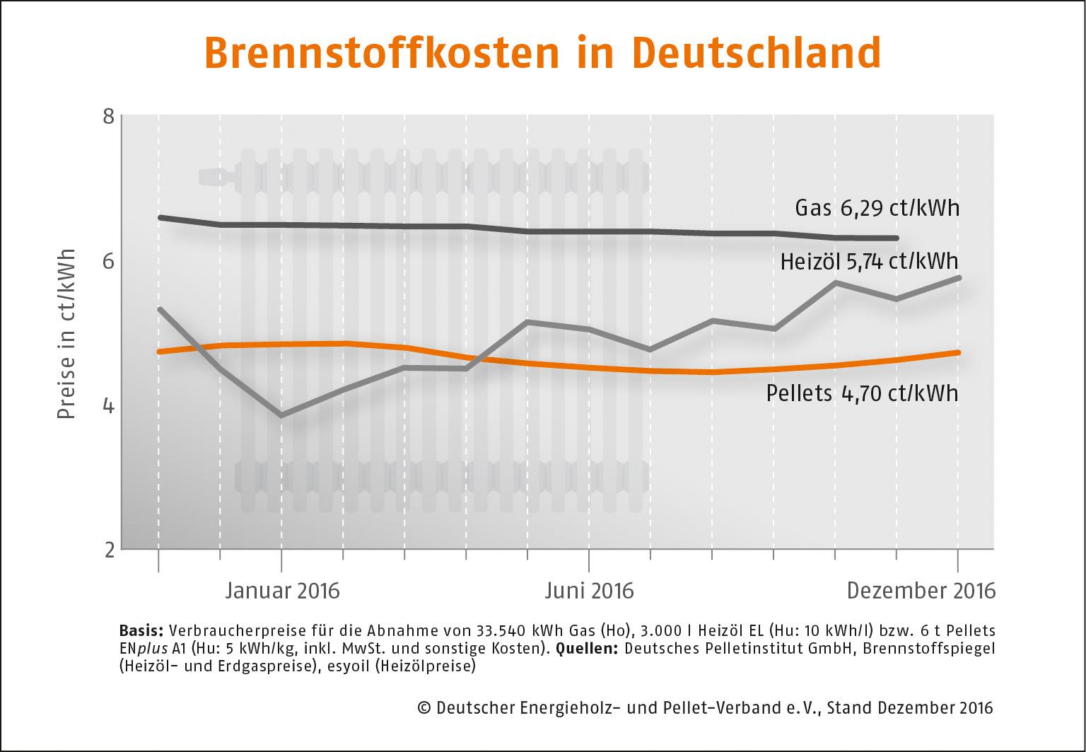 Brennstoffkosten Deutschland2