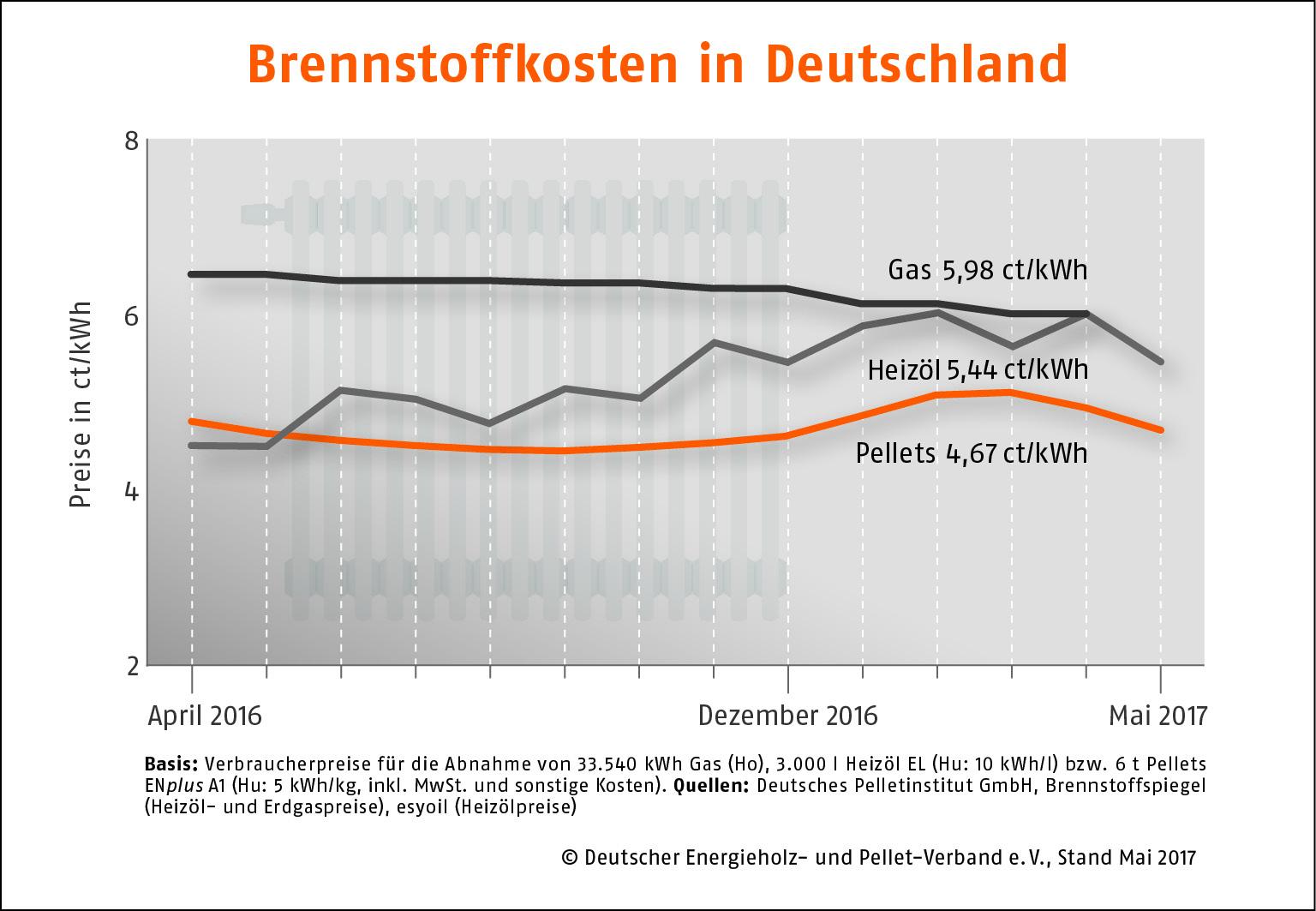 Brennstoffkosten Deutschland Mai 2017
