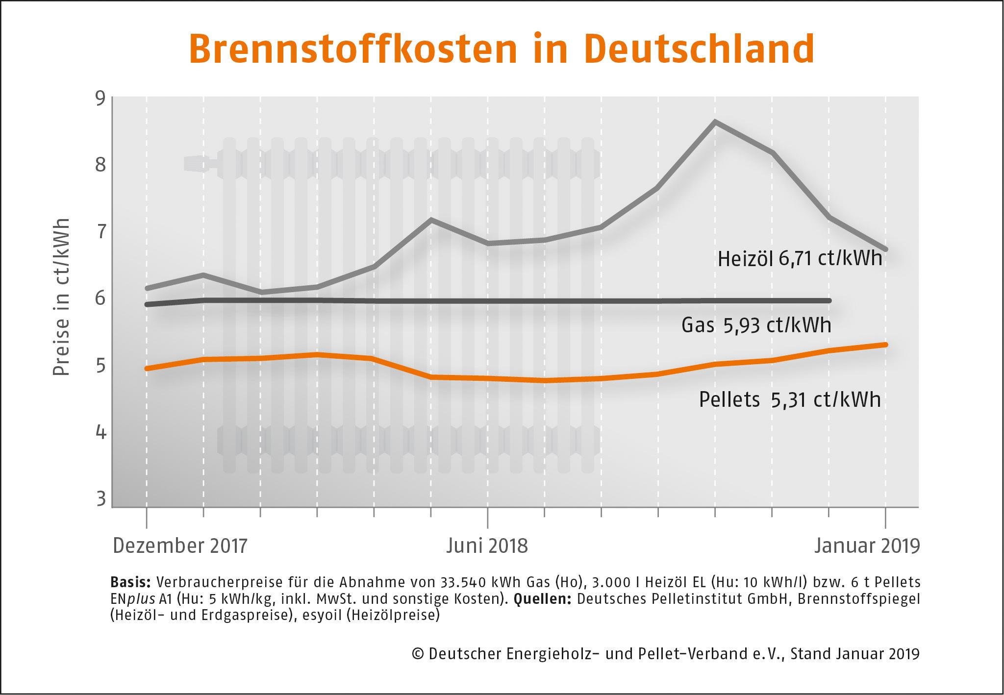 Brennstoffkosten in Deutschland Januar 2019 DEPI Preisvergleich Januar 2019