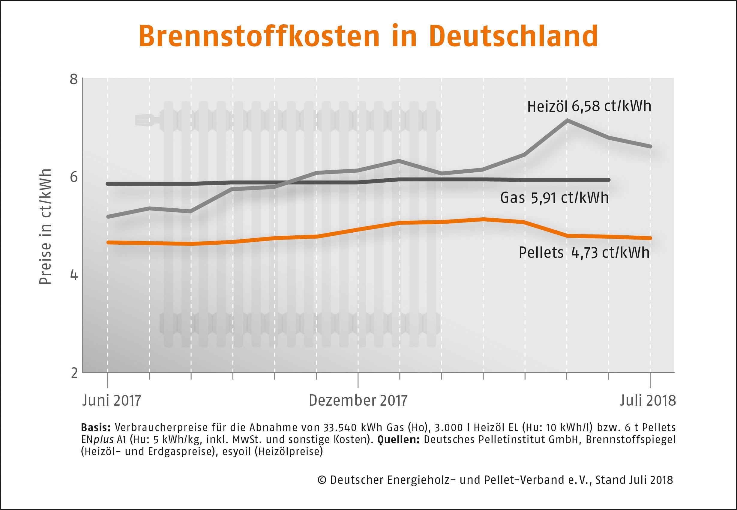Brennstoffkosten in Deutschland Juli 2018 DEPI Brennstoffkosten in Dtl Juli 2018