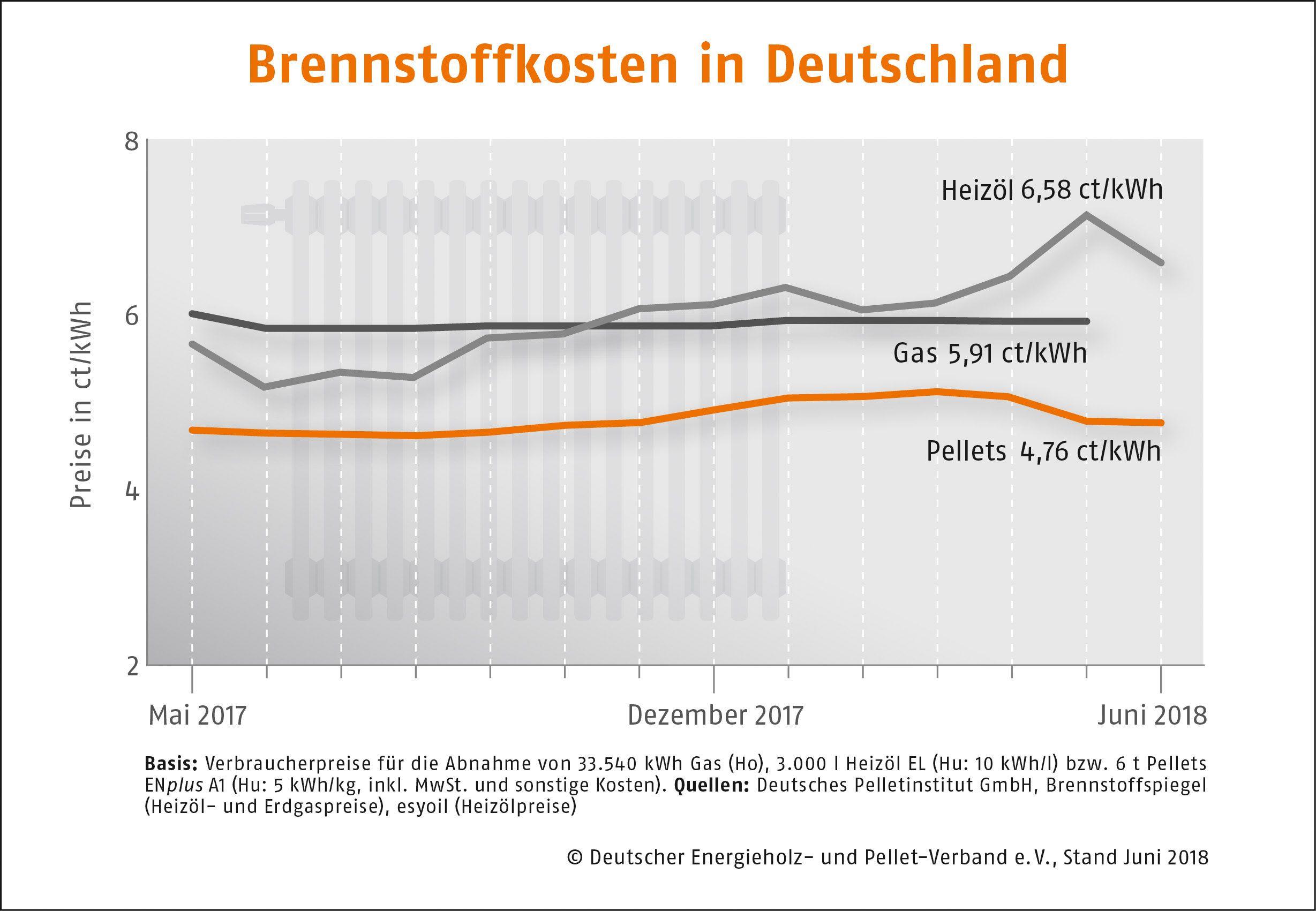 Brennstoffkosten in Deutschland Juni 2018 DEPI Preisvergleich Juni 2018