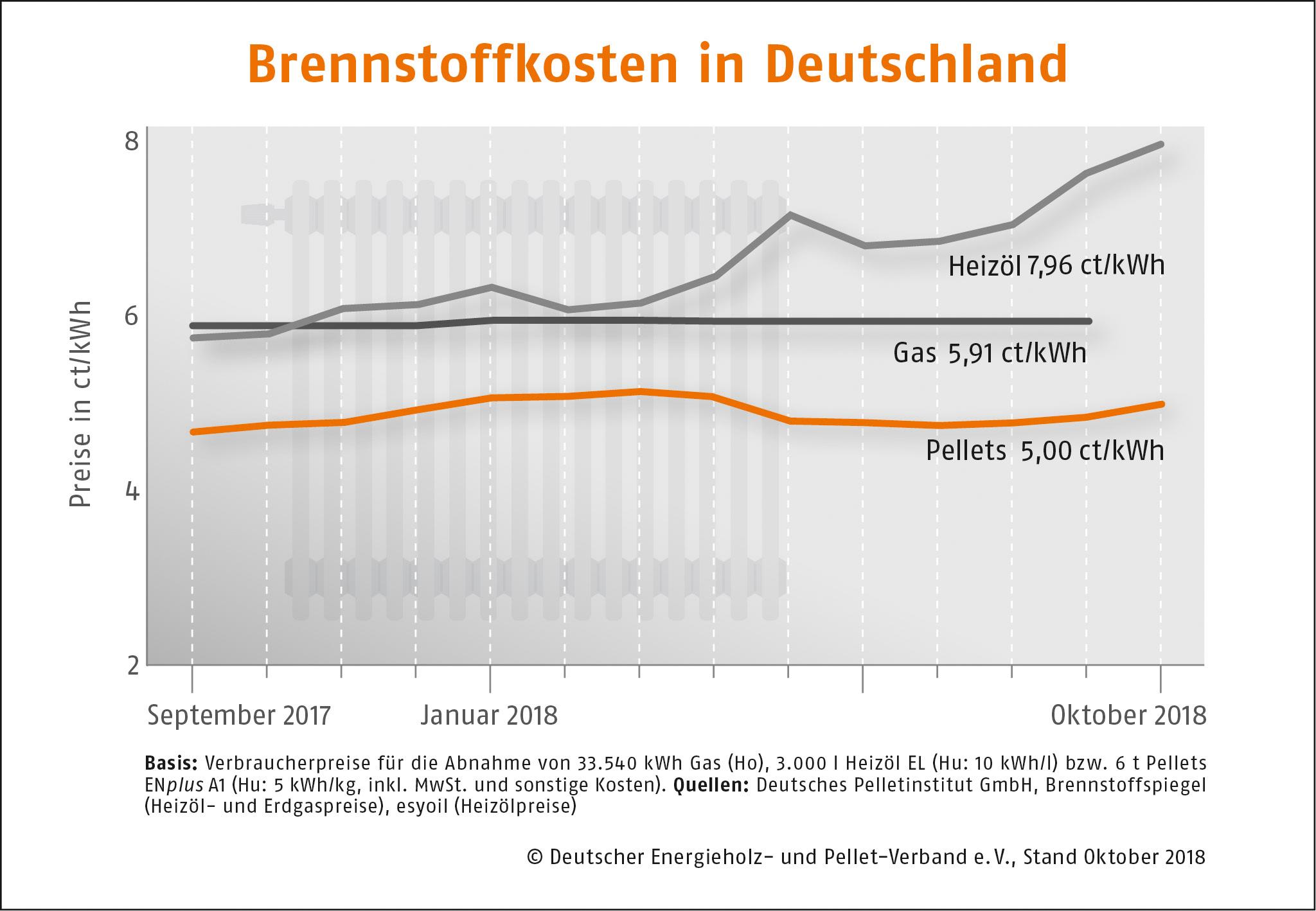 Brennstoffkosten in Deutschland Oktober 2018 DEPI Preisvergleich Oktober 2018