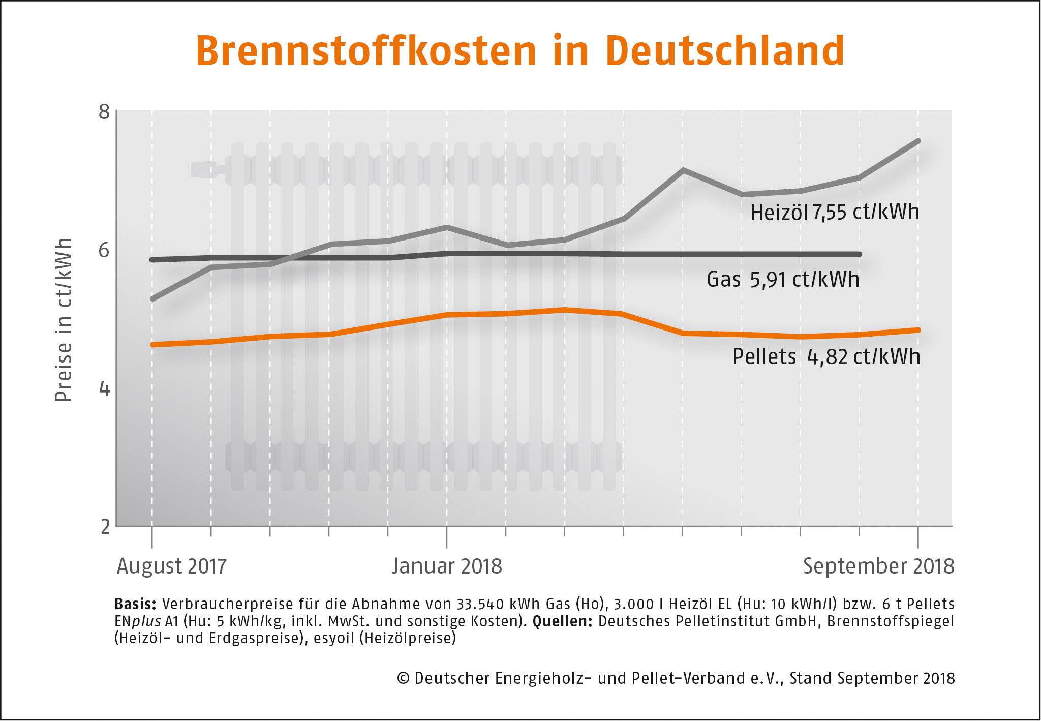 Brennstoffkosten in Deutschland September 2018 DEPI Preisvergleich September 2018