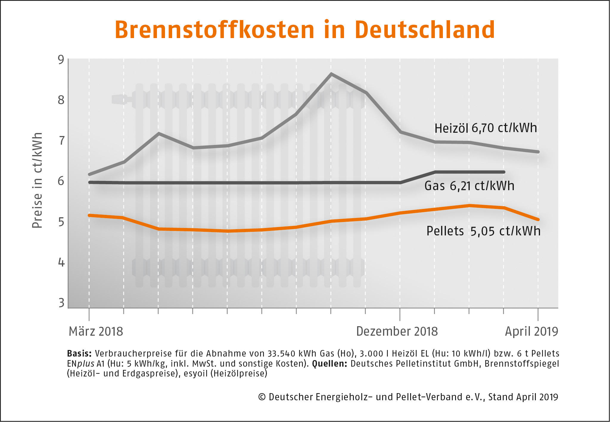 Brennstoffkosten in Deutschland DEPI April 2019