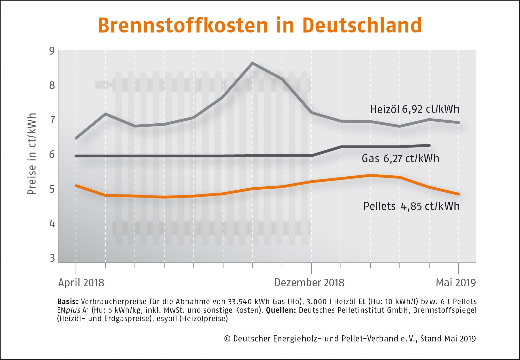 Brennstoffkosten in Deutschland DEPI Brennstoffkosten Mai 190516