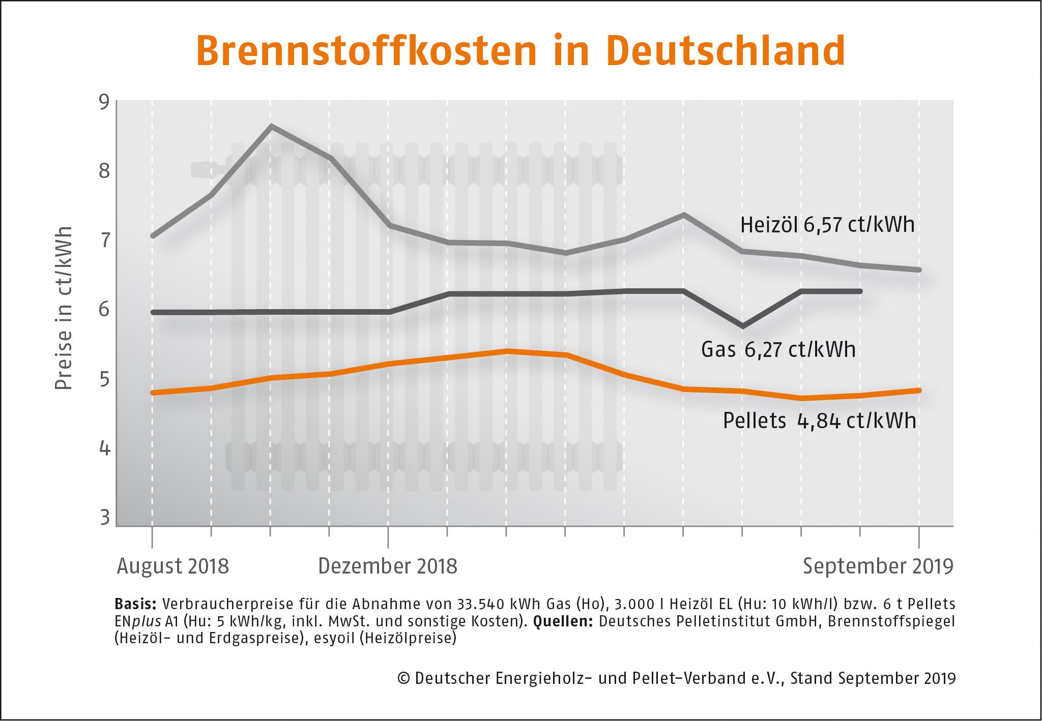 Brennstoffkosten-in-Deutschland--DEPI_Brennstoffkosten_September