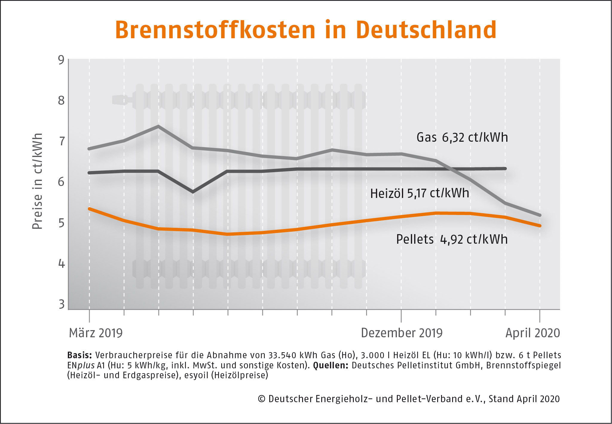 Brennstoffkosten in Deutschland DEPI Preisvergleich April 2020