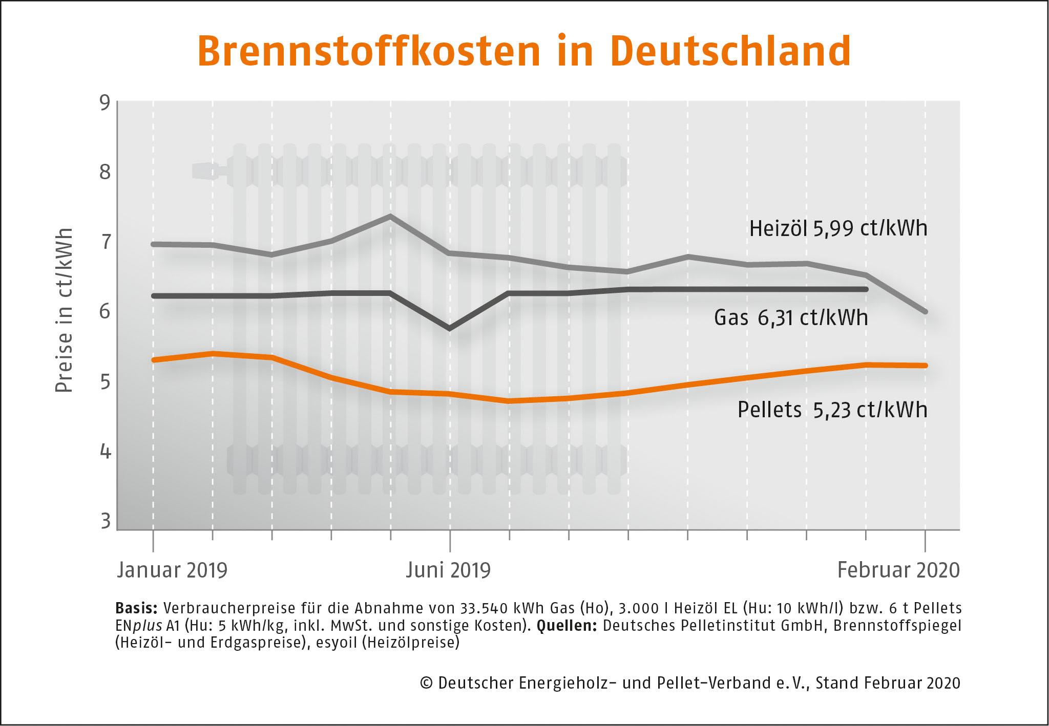 Brennstoffkosten in Deutschland DEPI Preisvergleich Februar 2020