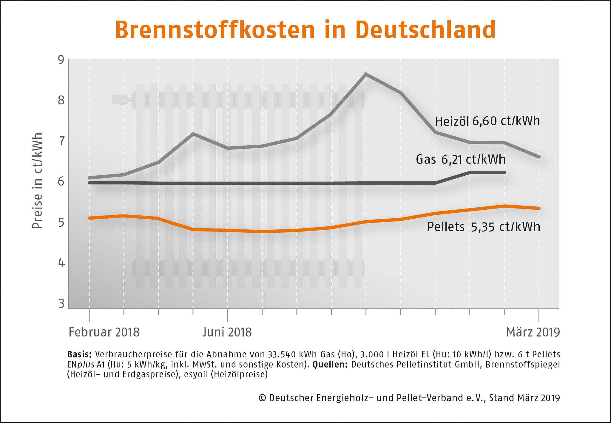 Brennstoffkosten in Deutschland DEPI Preisvergleich Maerz 2019