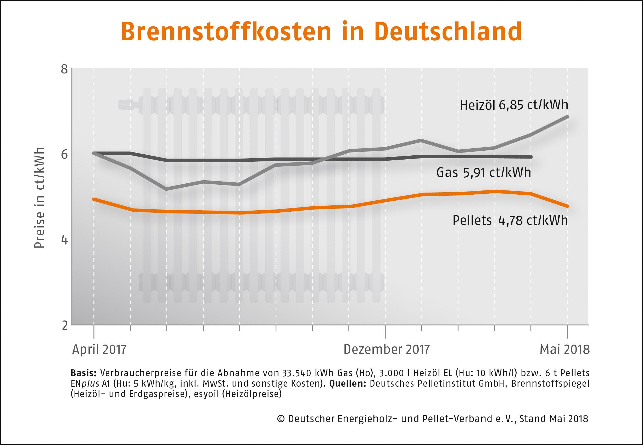 Brennstoffkosten in Deutschland DEPI Preisvergleich Mai 2018
