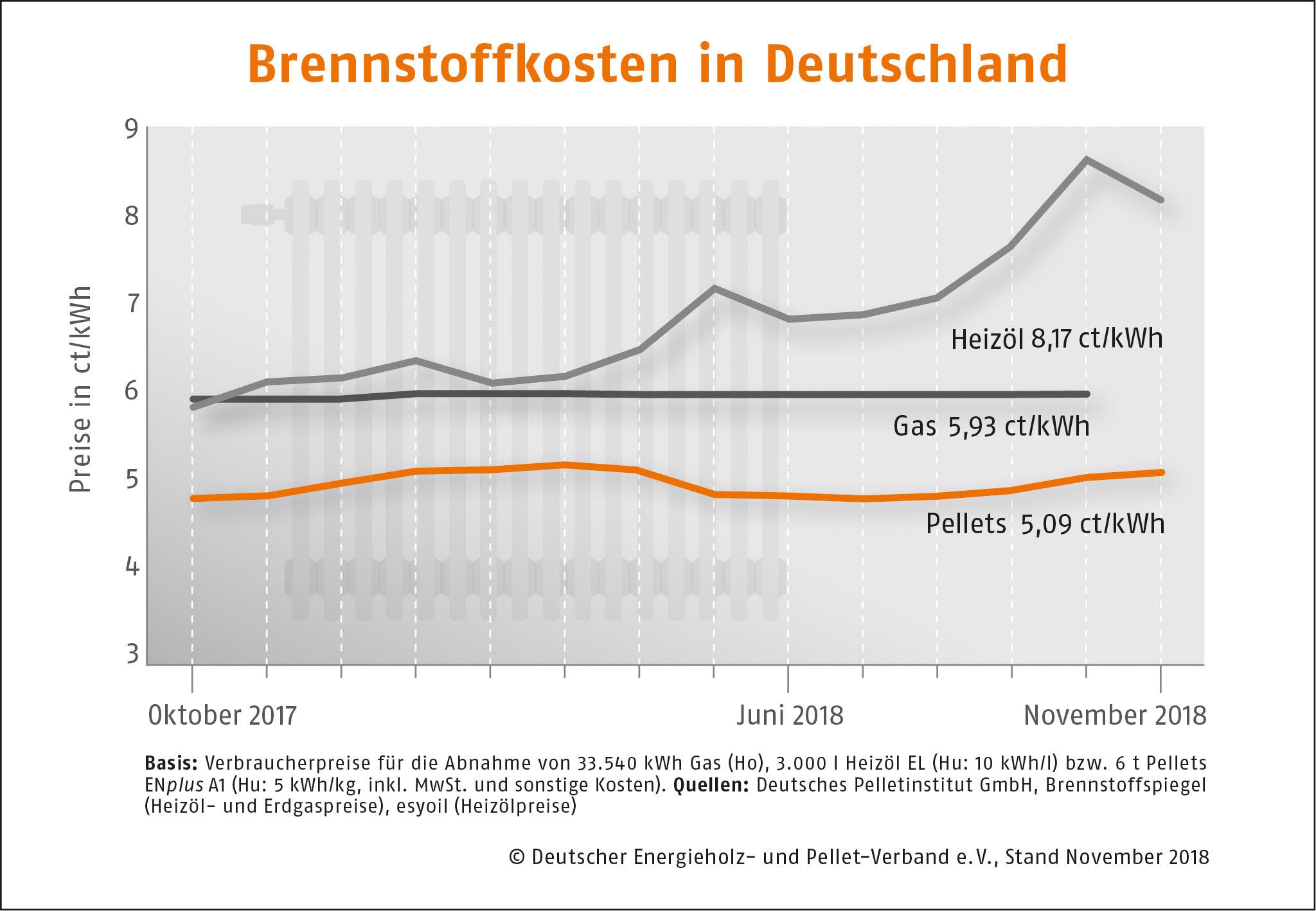 Brennstoffkosten in Deutschland DEPI Preisvergleich November 2018