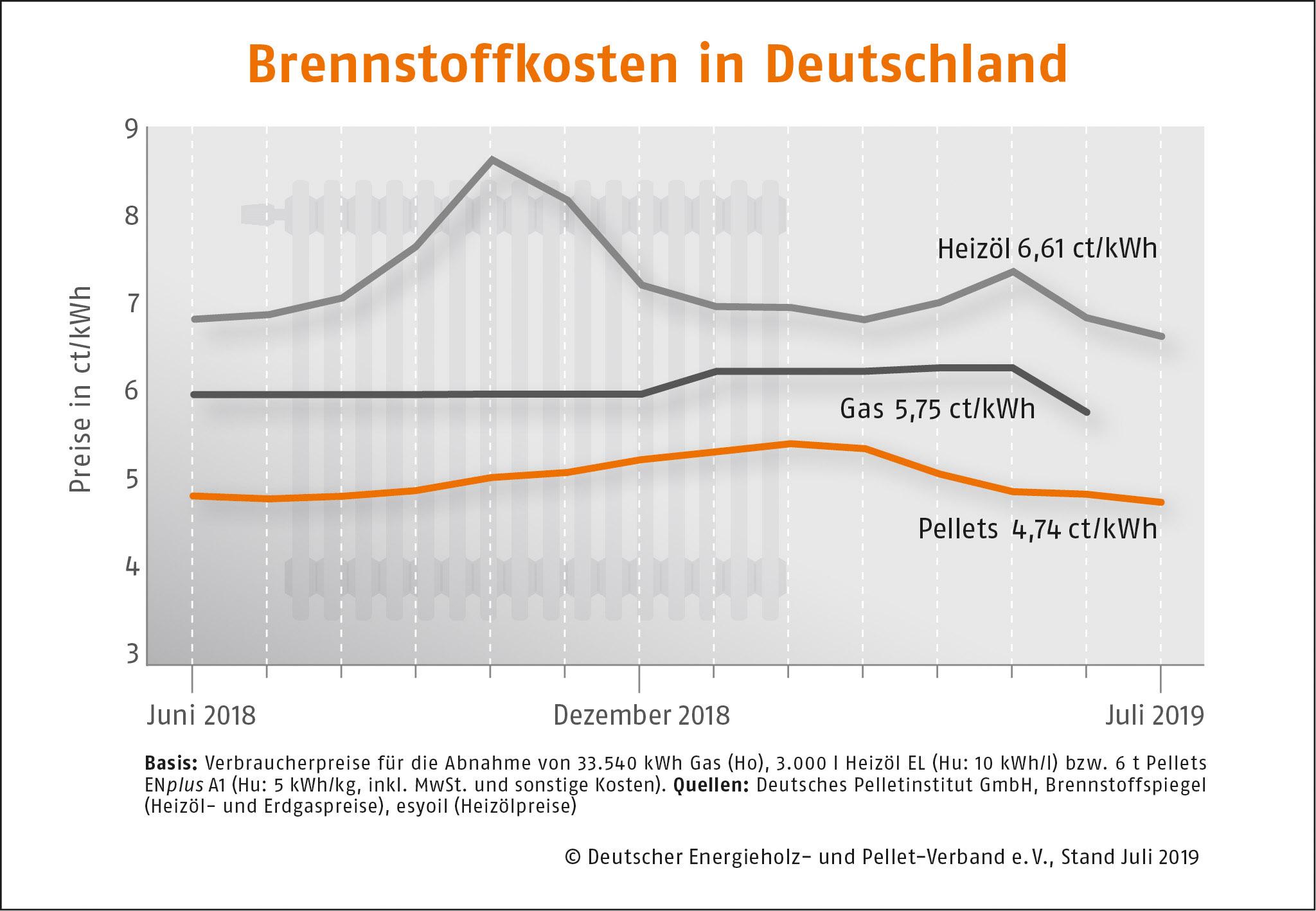 Brennstoffkosten in Deutschland DEPI Brennstoffkosten Juli 190717