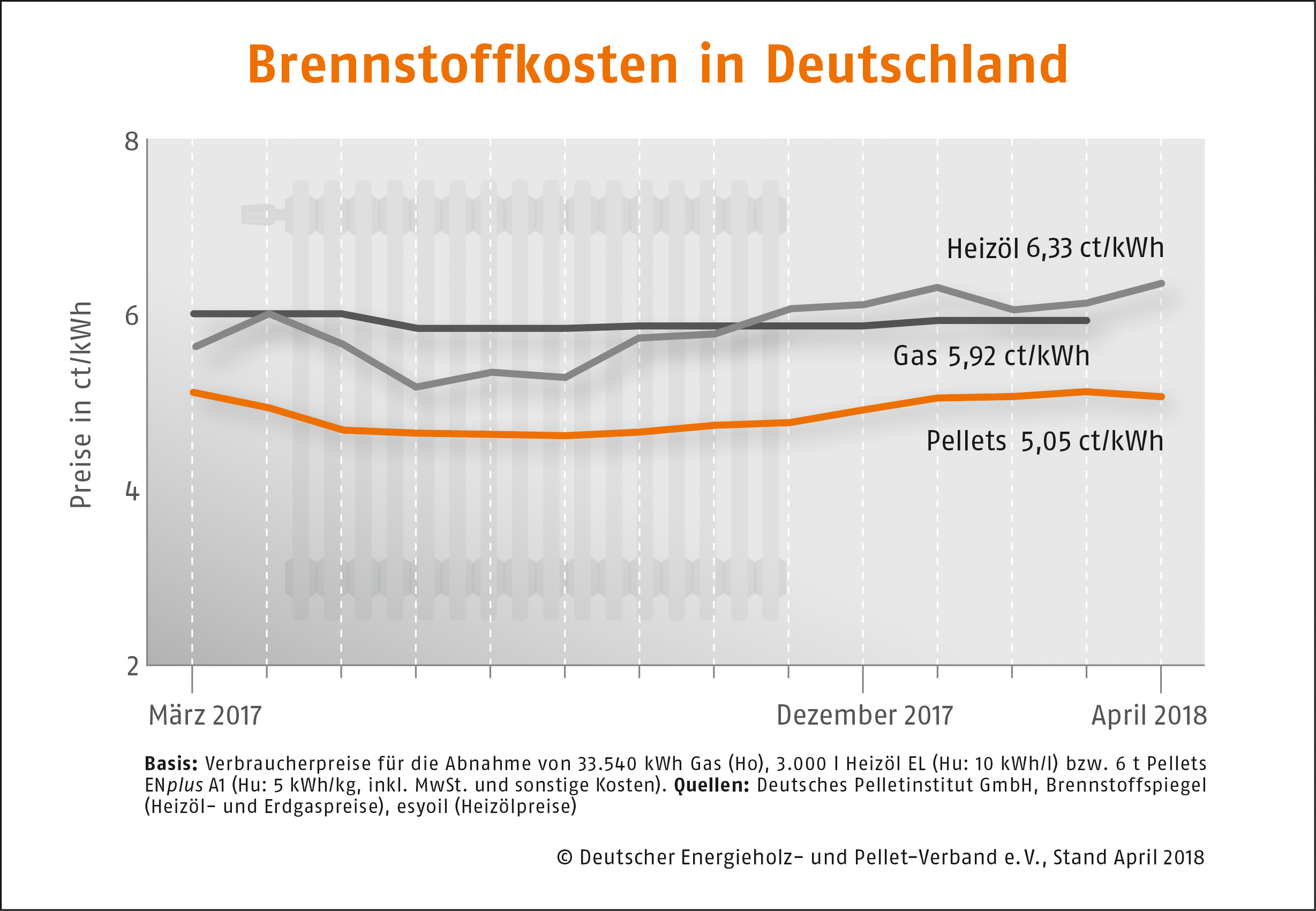 Brennstoffkosten in Deutschland DEPI Preisvergleich April 2018