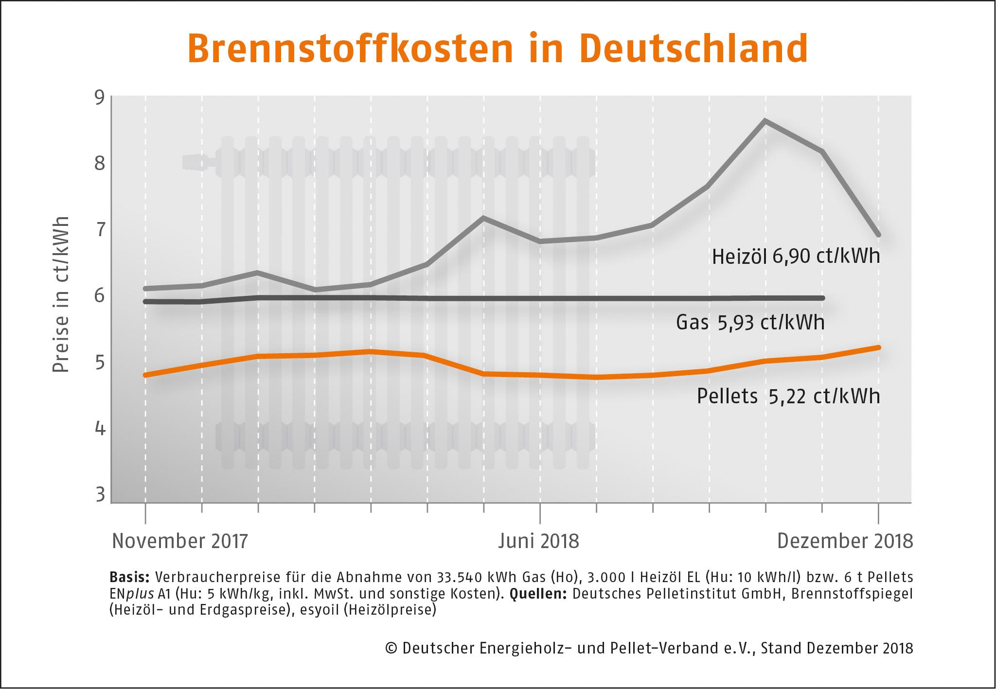Brennstoffkosten in Deutschland DEPI Preisvergleich Dezember 2018
