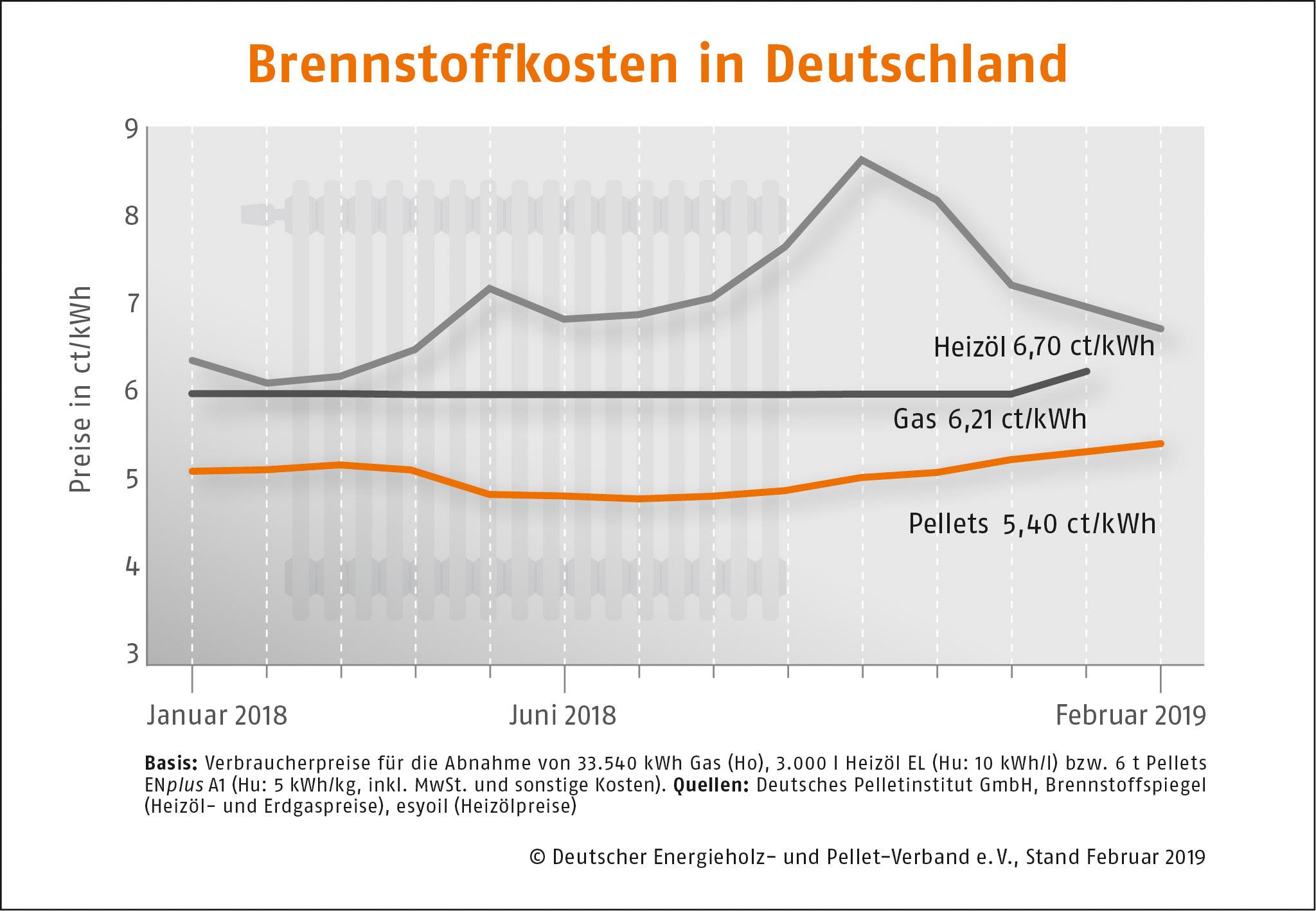 Brennstoffkosten in Deutschland DEPI Preisvergleich Februar 2019