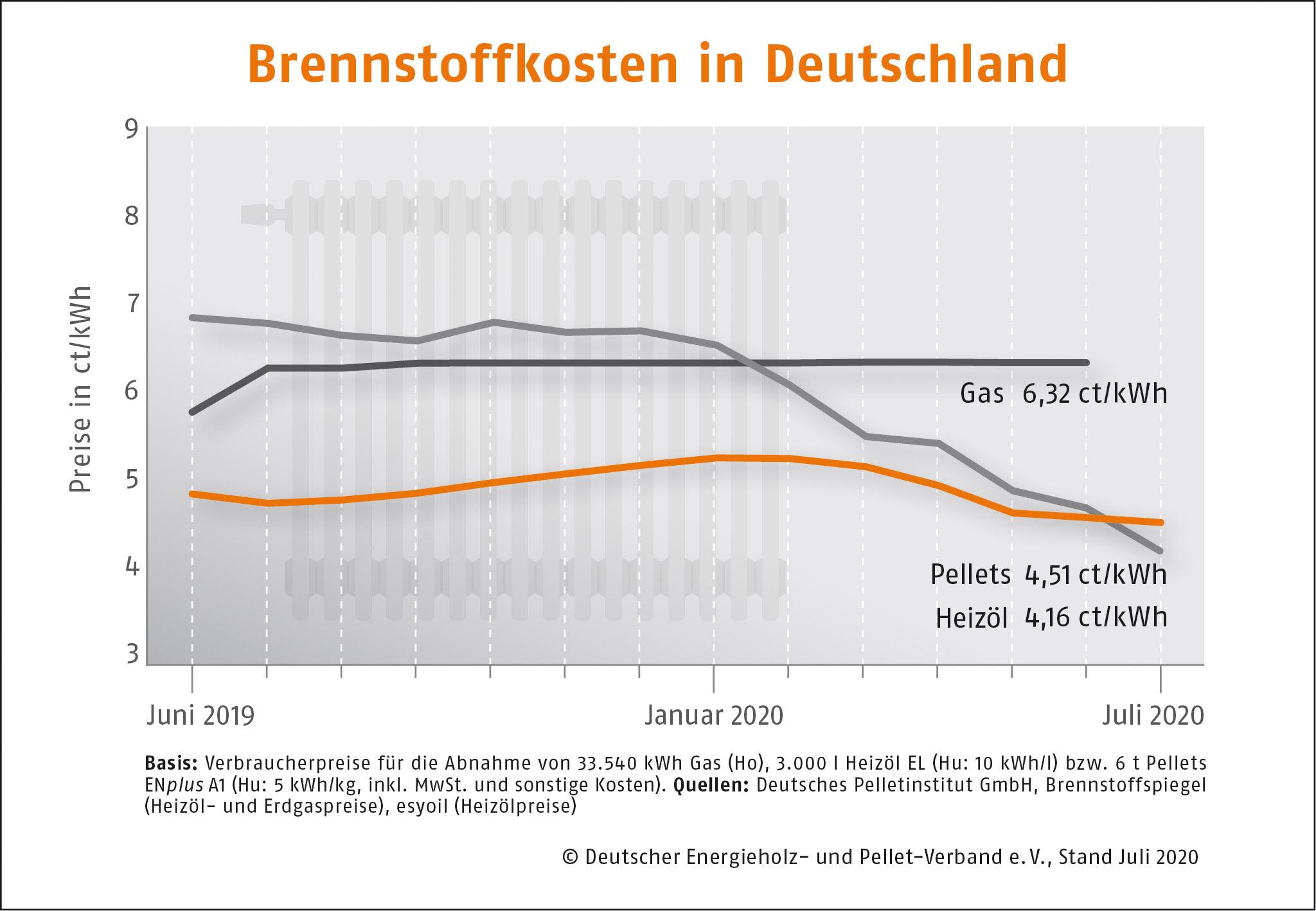 Brennstoffkosten in Deutschland DEPI Preisvergleich Juli 2020
