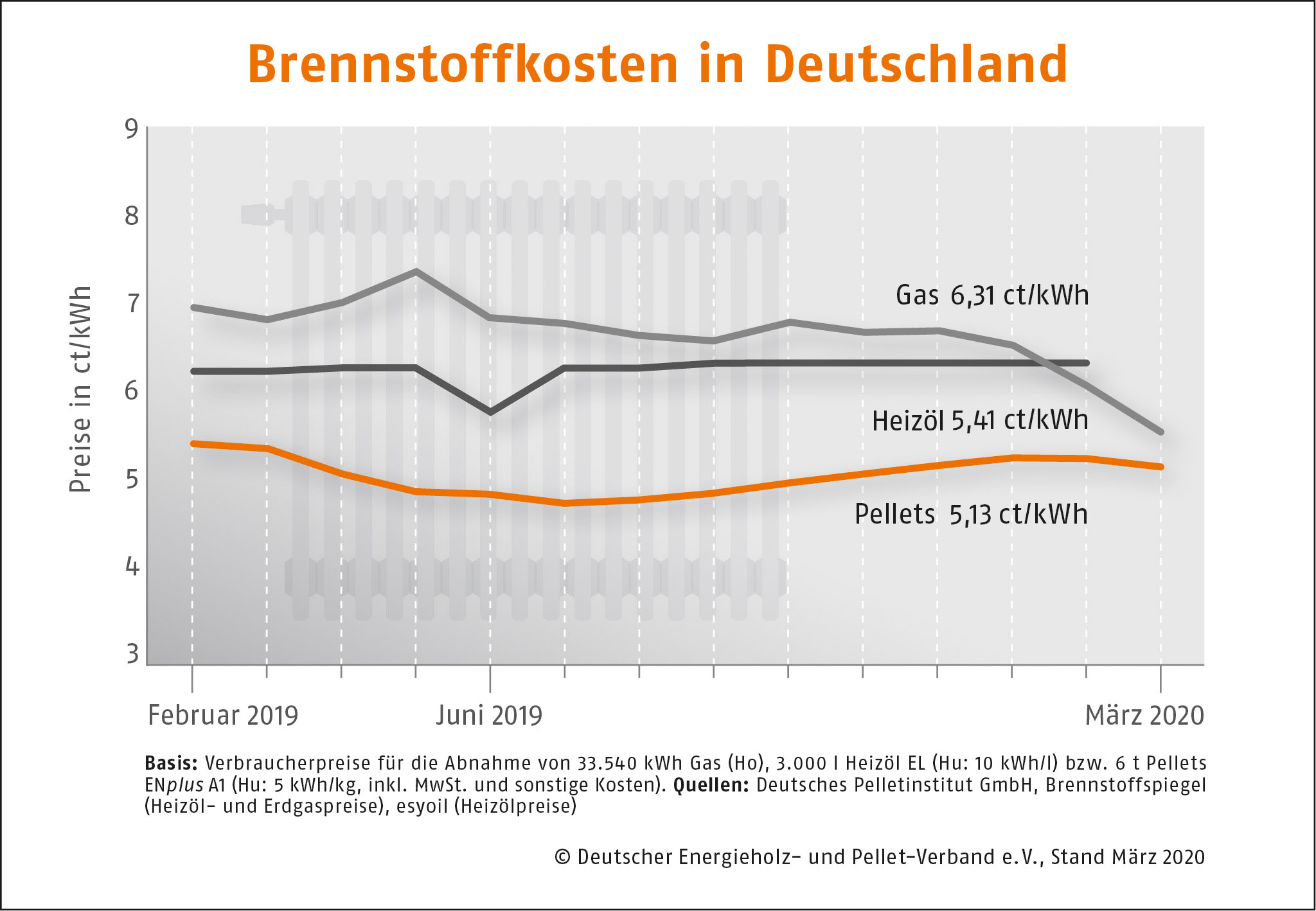 Brennstoffkosten in Deutschland DEPI Preisvergleich Maerz 2020