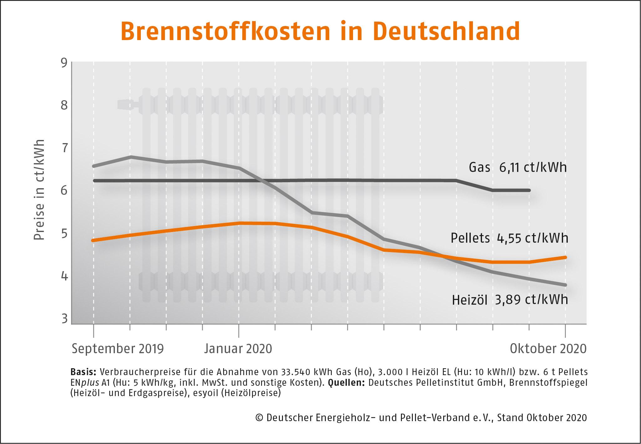 Brennstoffkosten in Deutschland DEPI Preisvergleich Oktober 2020