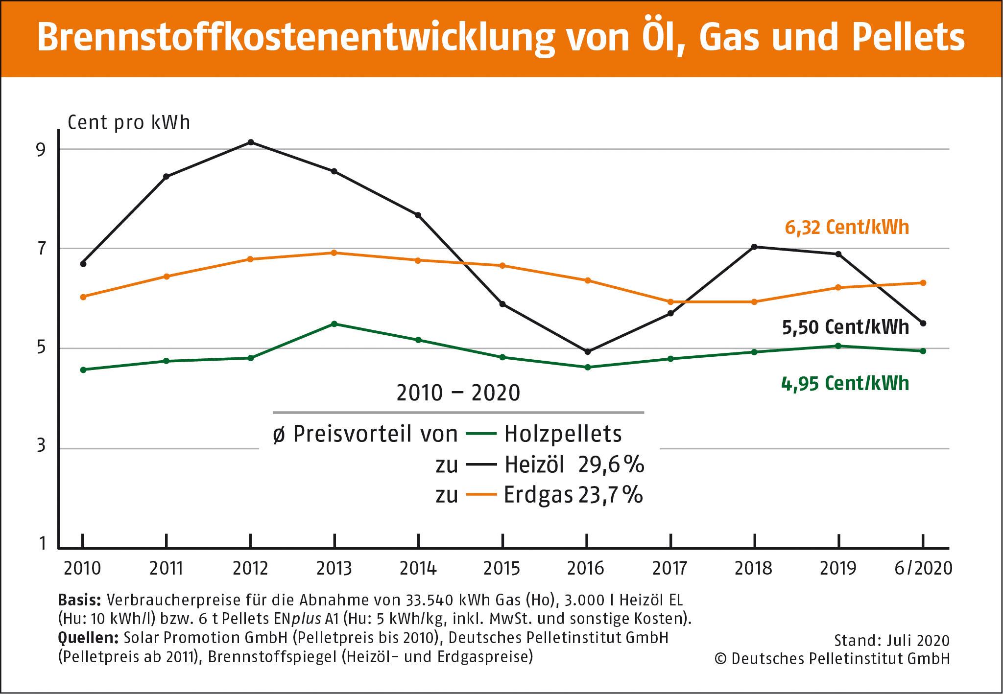 Brennstoffkostenentwicklung von Erdgas l und Pellets 10 Jahre DEPI BrennstoffkostenentwicklungOel Gas Pellets 2010 2020