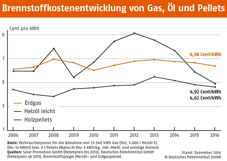 Brennstoffkostenentwicklung