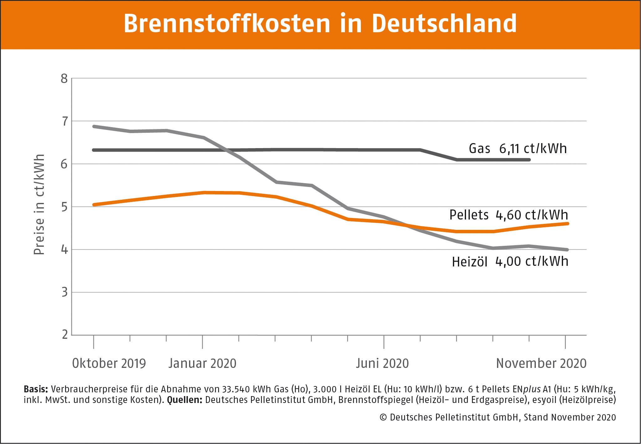 DEPI Brennstoffkosten in Deutschland DEPI Brennstoffkosten November 2020