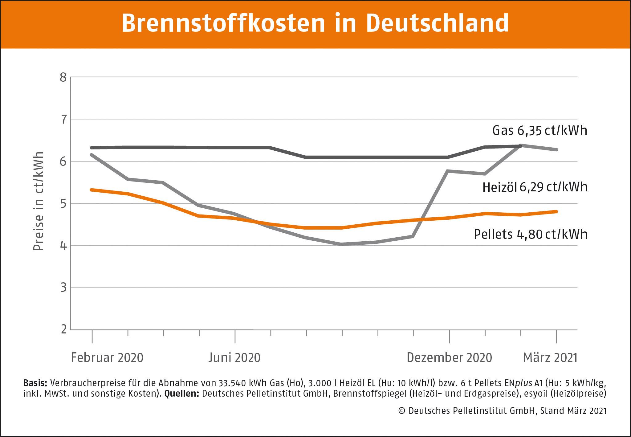 DEPI Brennstoffkosten in Deutschland Maerz 2021