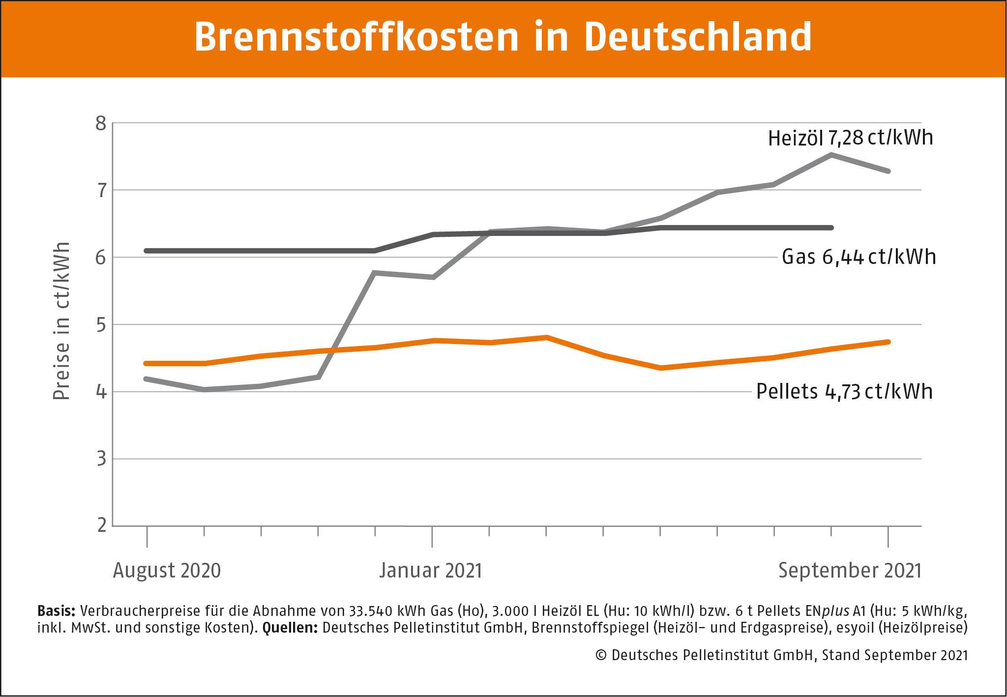 DEPI Brennstoffkosten in Deutschland DEPI Brennstoffkostgen September 2021