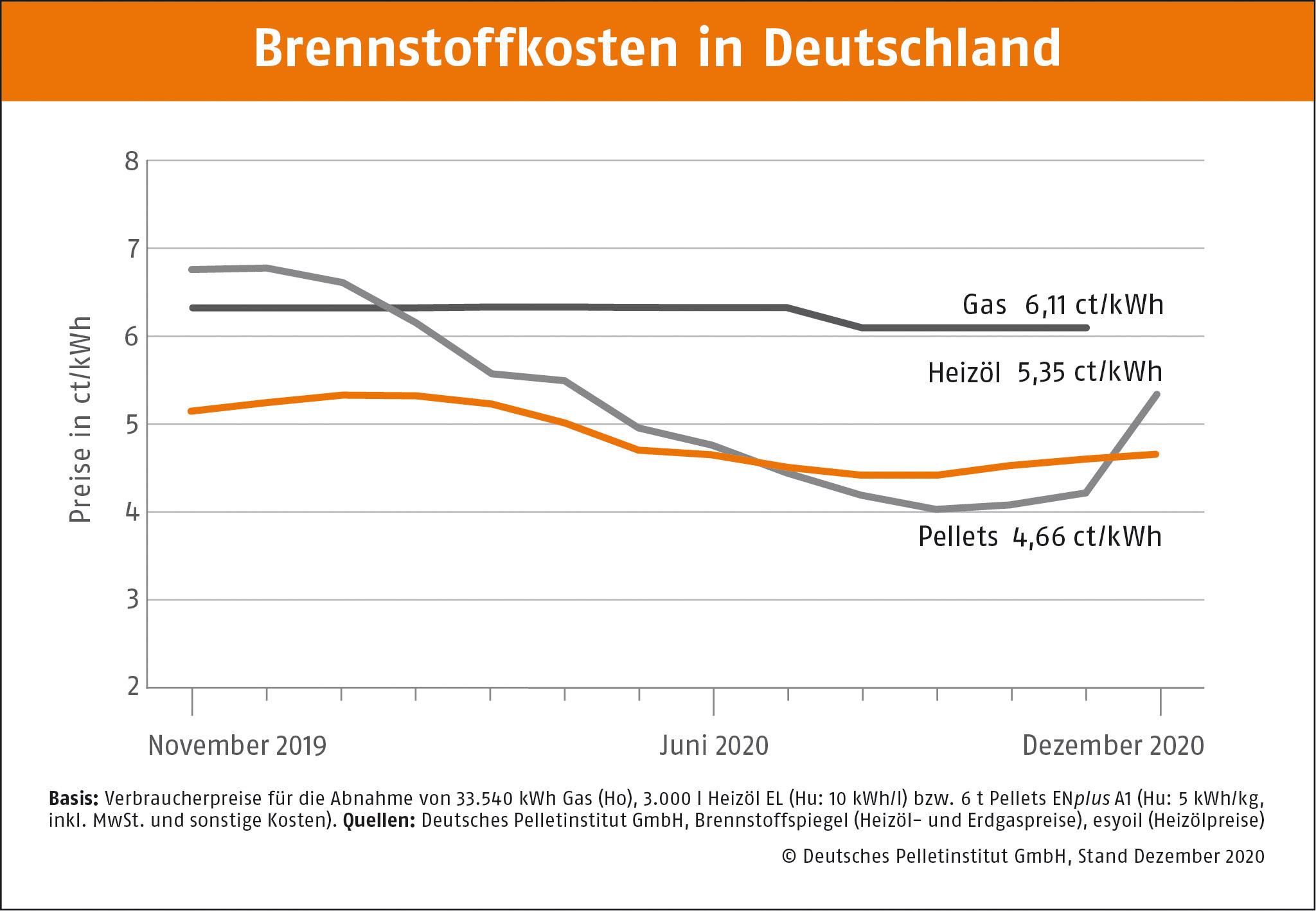 DEPI Brennstoffkosten in Deutschland Dezember 2020