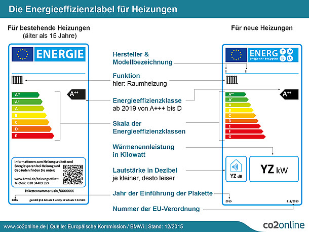 Energiesparlabel Heizung