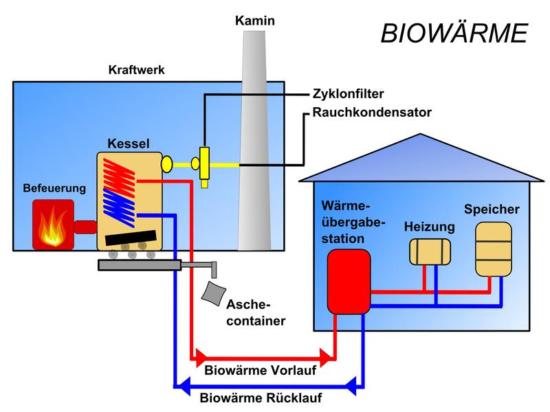 Multimedia-Online-Reportage: Das bietet Biowärme