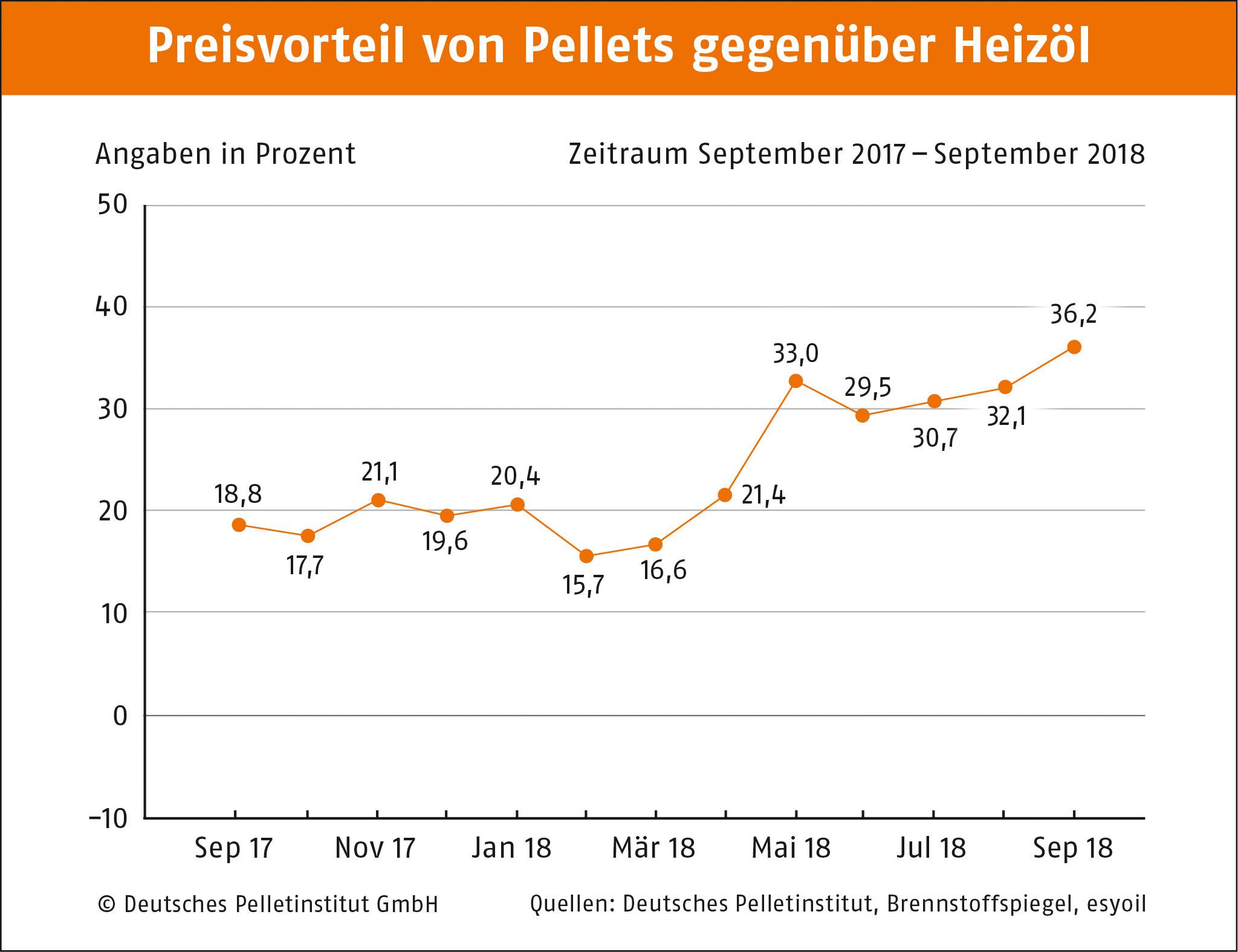 Preisvorteil von Pellets gegenber Heizl September 2018 DEPI Preisvorteil Pellets Oel 17.09.18