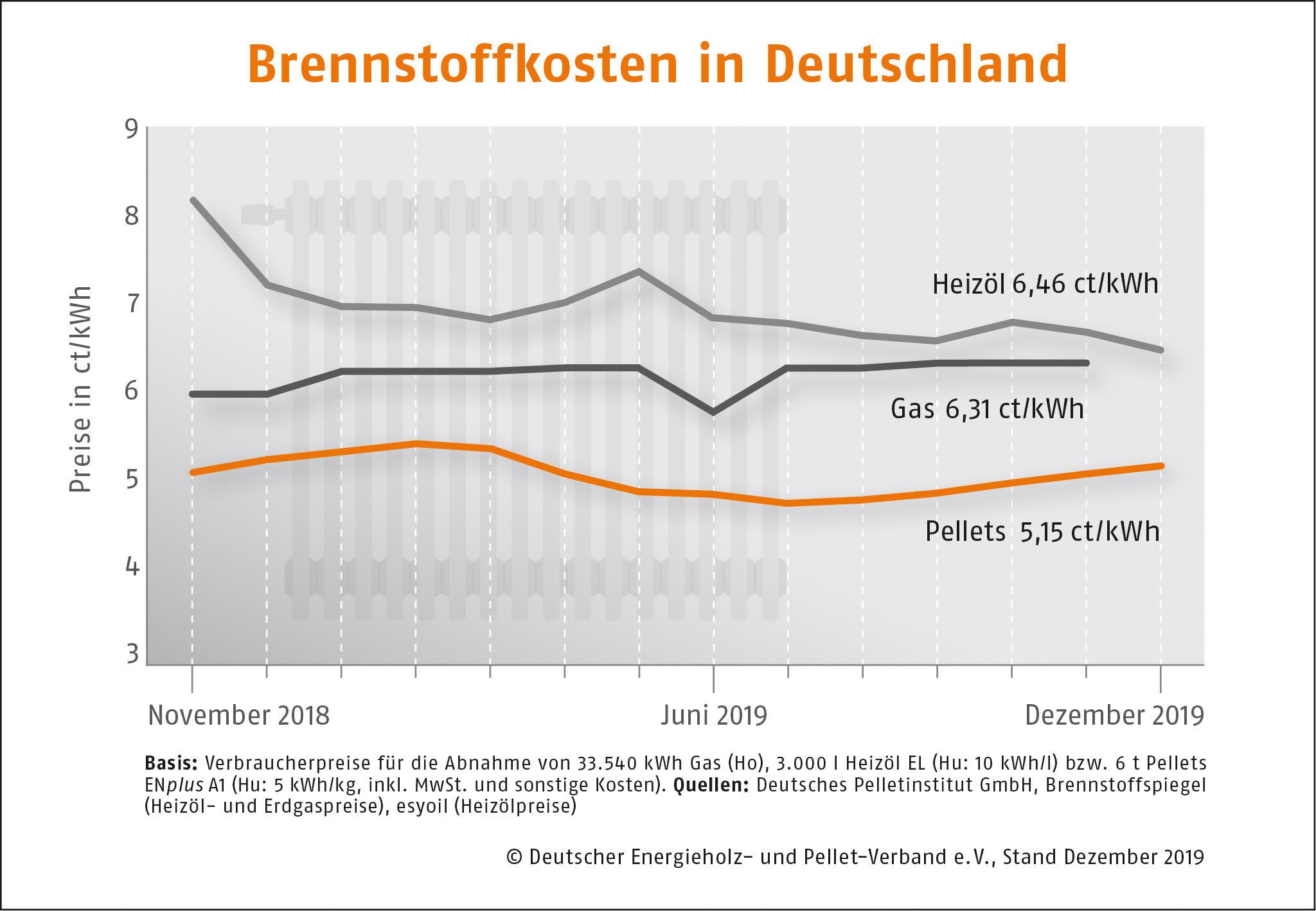 Brennstoffkosten in Deutschland DEPI Brennstoffkosten November 191216
