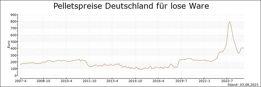 Pelletspreise für Deutschland